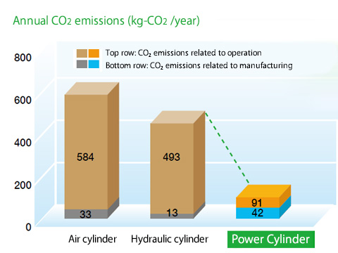 CO2 emission comparison of Power Cylinders