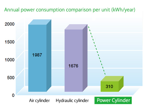 Power consumption comparison of Power Cylinders