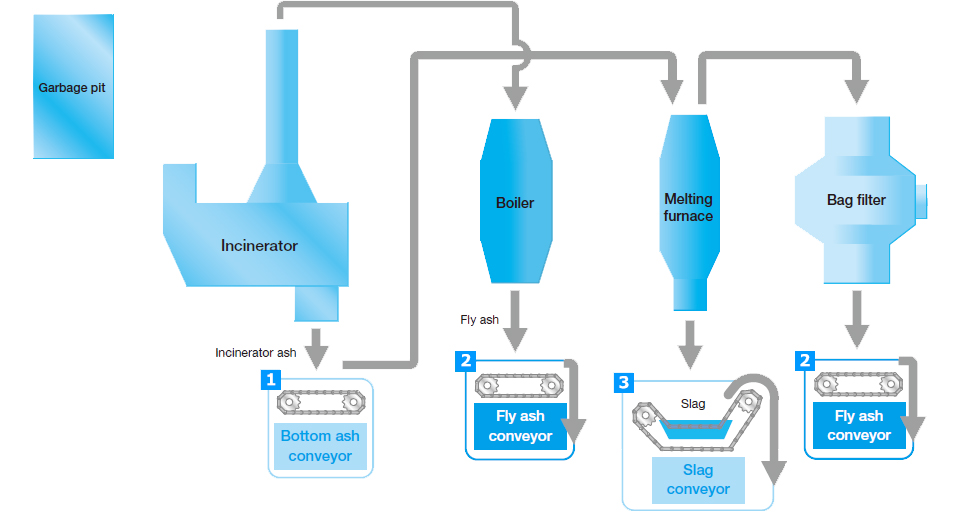 Sample Overview of the Waste Treatment Process