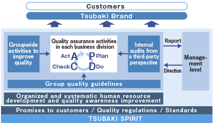 Framework for Strengthening Quality Control