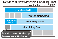 Overview of New Materials Handling Plant