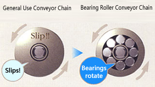 Bearing Roller Structure and Functions