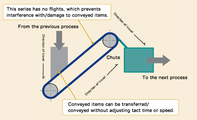 Simulation of conveyance