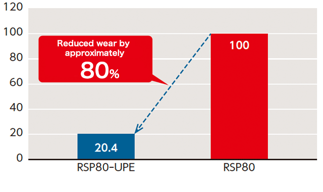 Wear comparison of standard series and UPE Series (low temperature/chemical resistant series)