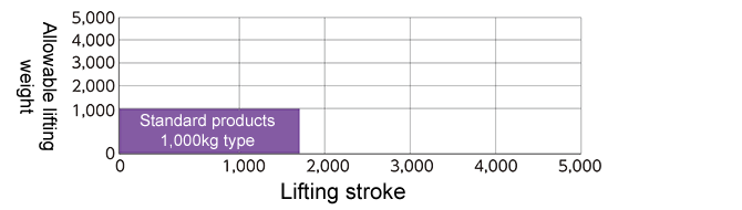 Allowable loading weight and lifting stroke