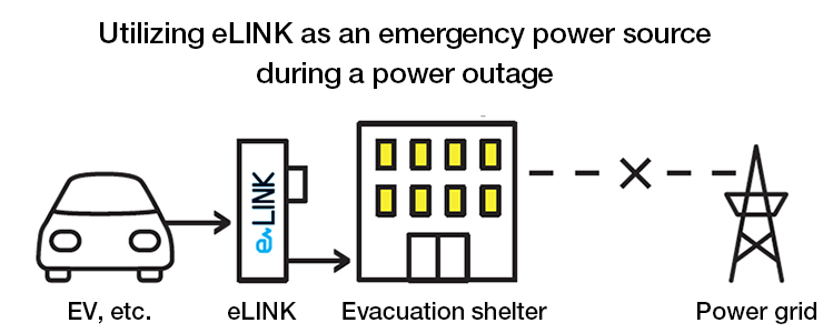 Utilizing eLINK as an emergency power source during a power outage